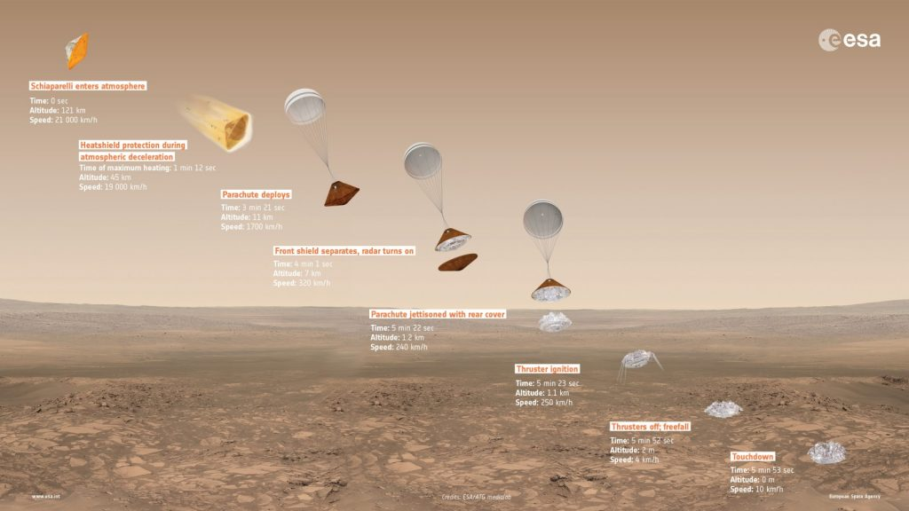 The landing sequence of the Schiaparelli lander. Credit: ESA/ATG medialab