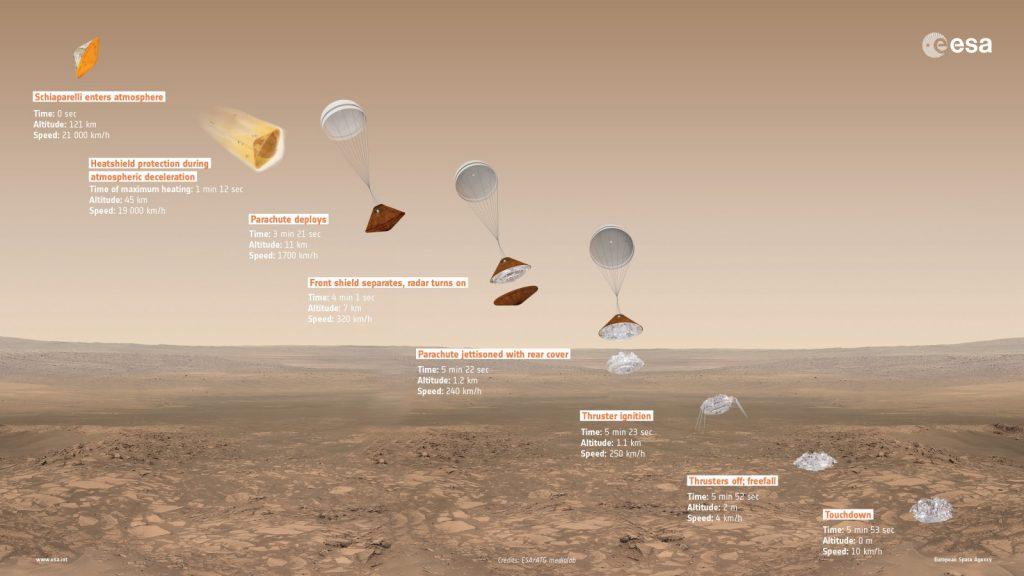 The landing sequence of the Schiaparelli lander. Credit: ESA/ATG medialab