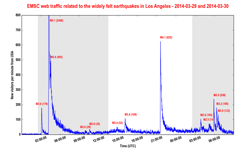 Internet quake detections at EMSC. Internet activity at EMSC following earthquake in Los Angeles.