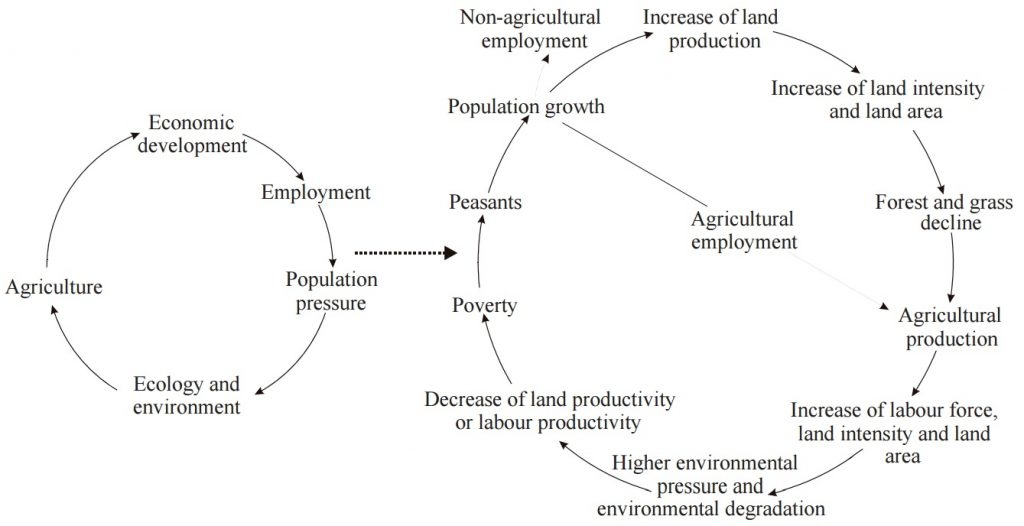 Multi-scale feedback relationship between land use and the ecosystem in the karst areas in southwest China. Image included in the original paper.