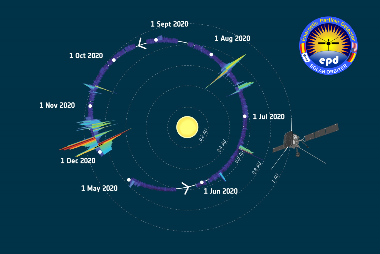 A plot showing the measured electron and ion intensities along the trajectory of the Solar Orbiter during it's first year of operations.