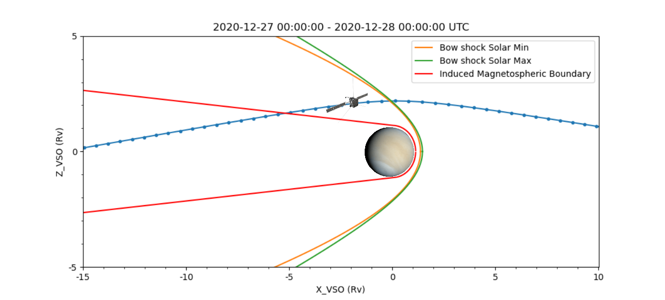 A plot showing the trajectory of Solar Orbiter close to Venus during the 1st Venus gravity assist maneuver.