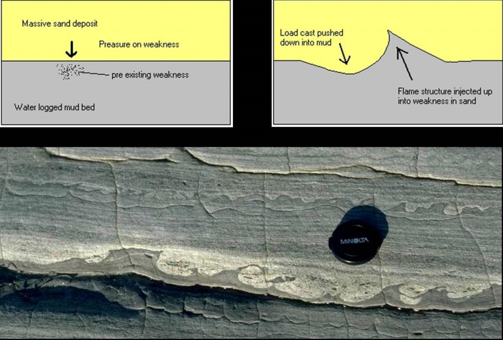 Figure 2. Developing of Soft Sediment Structures
