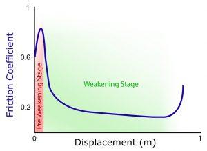 weakening_profile