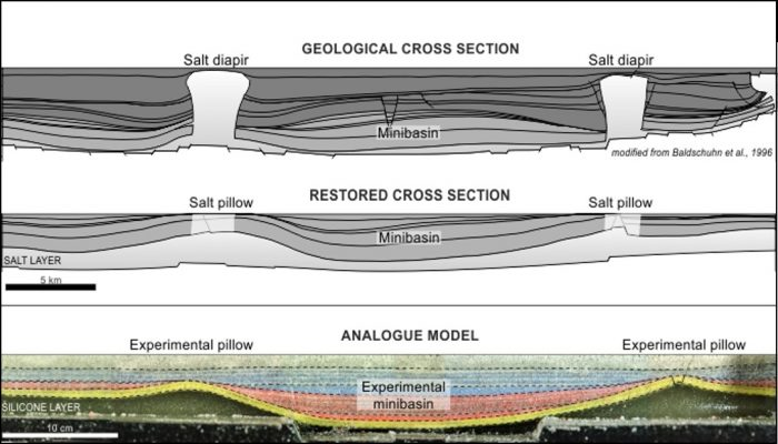 Minds over Methods: Reconstruction of salt tectonic features