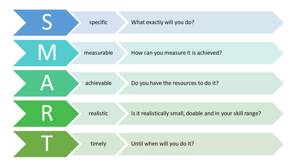 Figure showing the SMART goals one by one, ordered in vertical order with explanations in the horizontal direction separated by arrows. S > specific > What exactly will you do?. M > measurable > How can you measure it is achieved?. A > Achievable > Do you have the resources to do it? R > realistic > Is it realistically small, doable and in your skill range? T > timely > Until when will you do it?