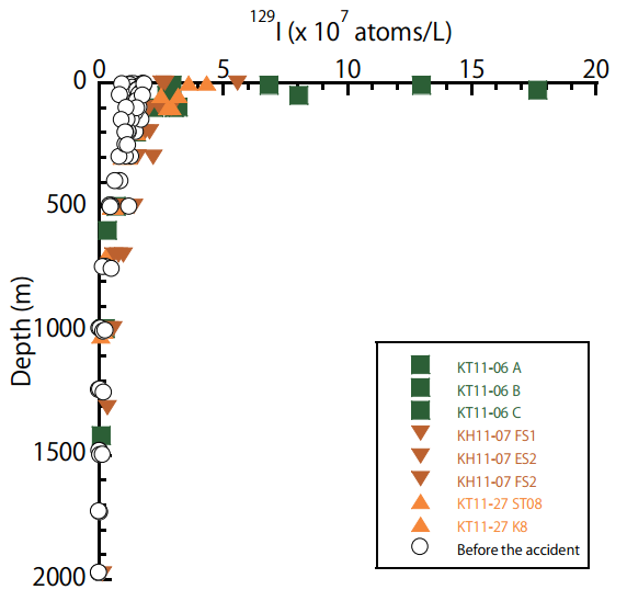 Depth profiles of 129I before and after the Fukushima NPP accident. Green, brown and orange points were from late April, early June and late October 2011, respectively. (Credit: Suzuki et al. 2013)