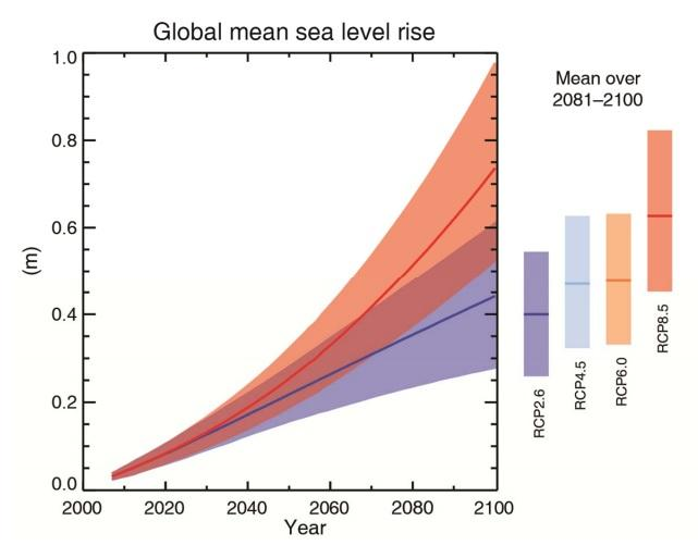 Global mean sea level rise from IPCC Working Group I summary for policymakers (SPM 35).