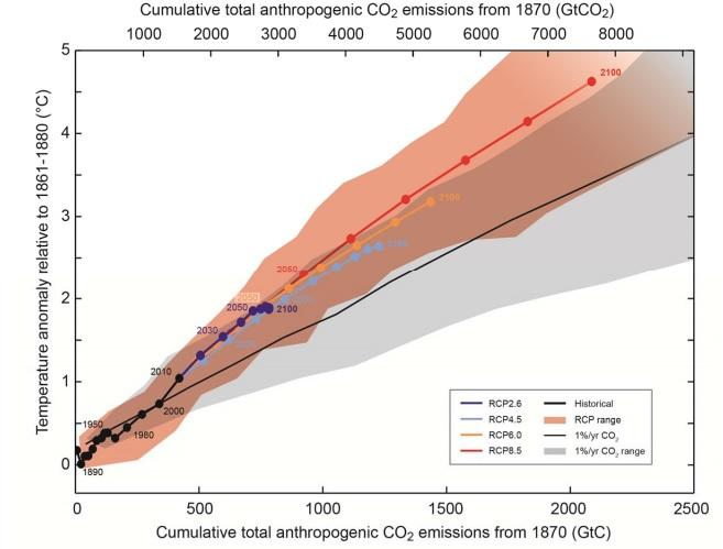 Cumulative total anthropogenic CO2 emissions from 1870 (GtCO2 ) from IPCC Working Group I summary for policymakers (SPM 36).
