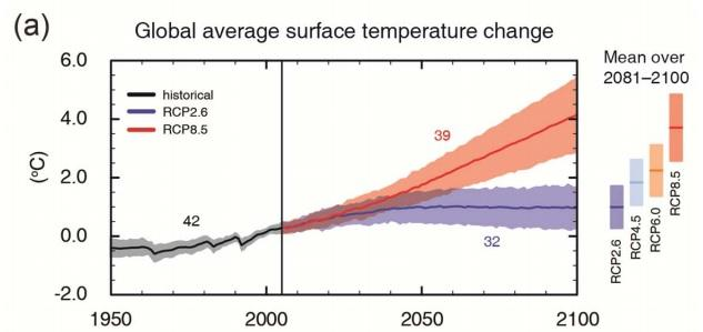Global average surface temperature change estimated from present to 2100 (°C), from IPCC Working Group I summary for policymakers (SPM 33).