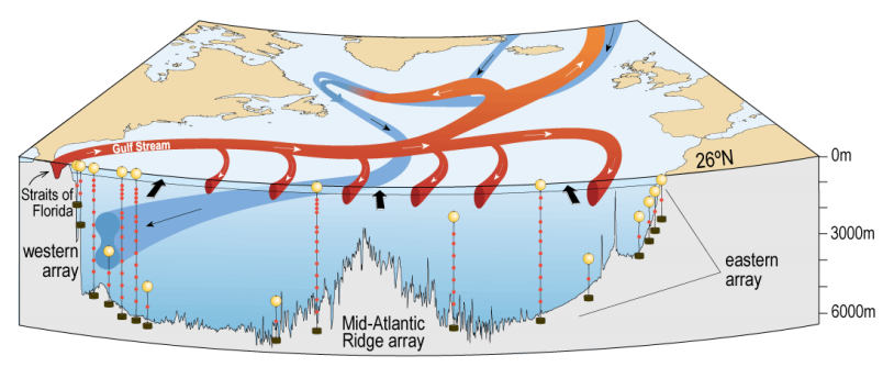 Atlantic meridional overturning circulation, better known as AMOC. Red arrows show warm water circulation in the upper 1100 m and blue arrows show the southward flow of cold, deep water. (Credit: Smeed et al., 2014)