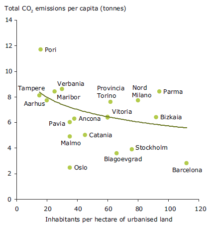 Densely populated cities have higher per capita. (Credit: European Environment Agency)