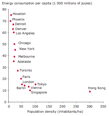 Less densely populated cities have higher energy consumption per capita. (Credit: European Environment Agency)