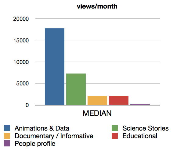 A rough analysis of what makes a successful science video on YouTube. (Credit: Maarten Roos)