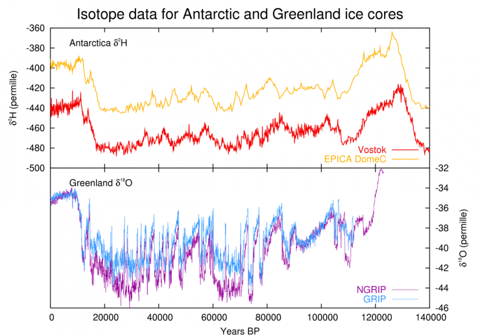 Isotope data for Greenland and Antarctic ice cores over the past 140,000 years. (Credit: Leland McInnes)