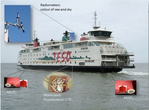 The ferry between Den Helder and the island of Texel, where the Royal Netherlands Institute for Sea Research, NIOZ, is located. The ferry is equipped with scientific instruments measuring, at each crossing, several properties of the water: temperature and salinity via the CTD (Conductivity, Temperature and Depth sensor), velocity via the two ADCPs (Acoustic Doppler Current Profilers) and colour of the sea and sky via the on-board radiometers. Data are then displayed in real time to all passengers thanks to two screens on the main deck. (Credit: Eric Wagemaakers)
