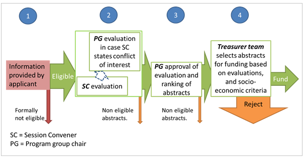 Schematic summary of the evaluation criteria.