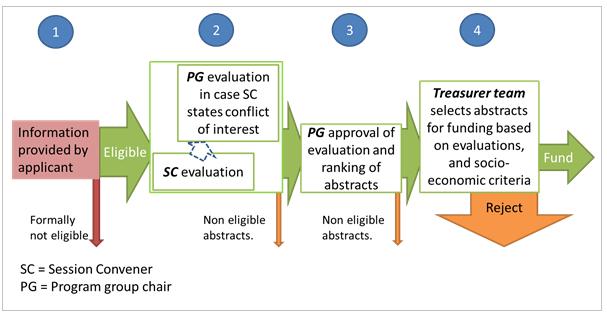Schematic summary of the evaluation criteria.