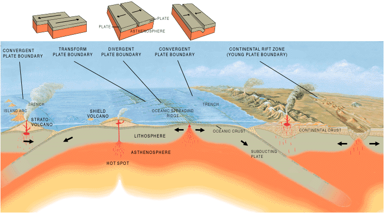 A cross section illustrating the main types of plate boundaries  (Image Source; WikimediaCommons; Author: Jose F. Vigil. USGS, http://pubs.usgs.gov/gip/earthq1/plate.html)