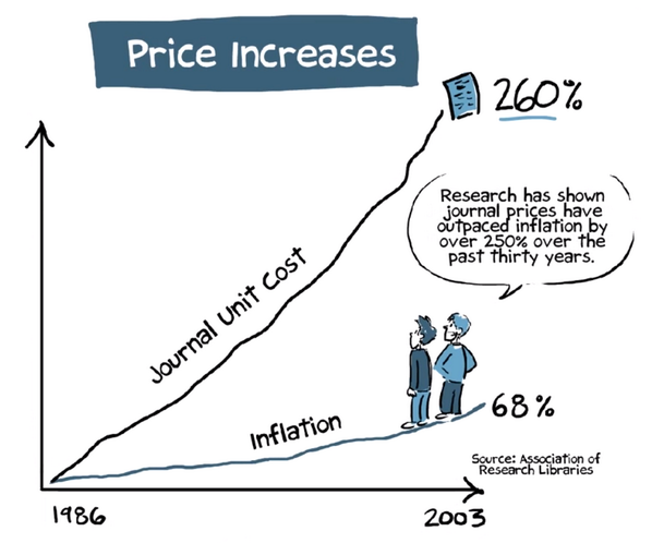 Climbing Higher: The cost of journal articles continues to rise completely out of proportion to inflation (Photo credit: Association of Research libraries)