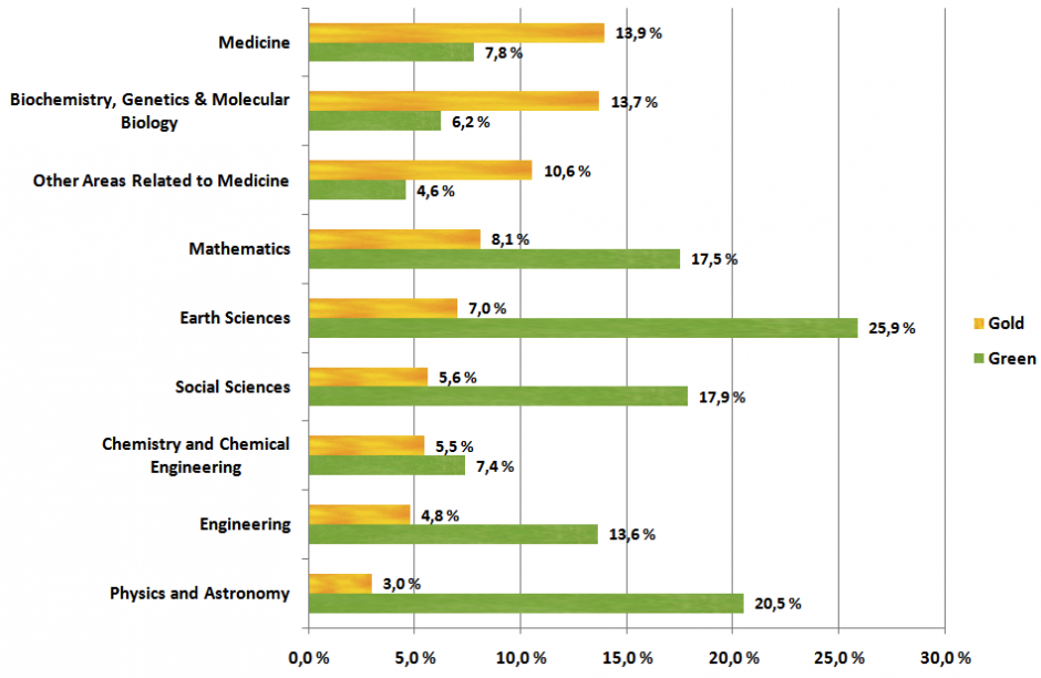 A sea of golden green: the availability of gold and green OA journal articles by scientific discipline in 2009 (Source: Björk, et al.).
