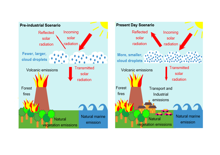 Schematic of the first aerosol indirect forcing: Human (anthropogenic) emissions add aerosol particles to the atmosphere, these particles can act as condensation sites, which aids cloud droplet formation.  Anthropogenic emissions result in clouds with more, smaller, cloud droplets.  These clouds are brighter and reflect more solar radiation, resulting in a net cooling. The first aerosol indirect forcing (AIE) is the change in the reflected solar radiation between the present day and the pre-industrial scenarios due to this effect. (Credit: Kirsty Pringle)