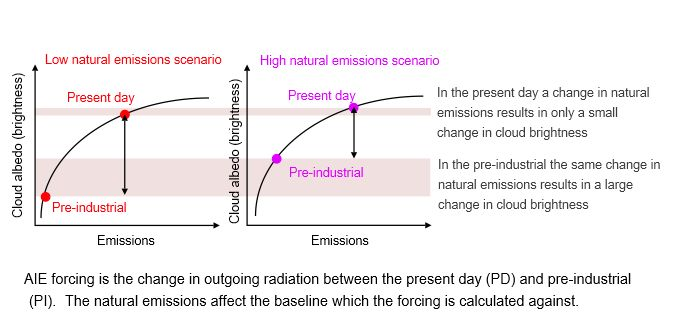 Schematic explaining why the calculation of the first aerosol indirect forcing is sensitive to the magnitude of the natural aerosol emissions.  (Credit: Kirsty Pringle).
