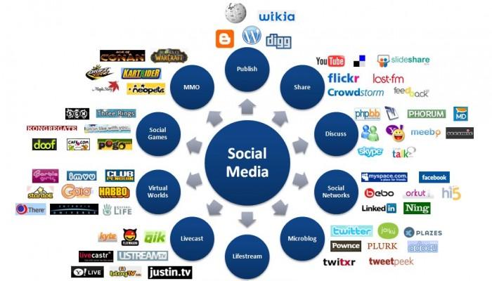 GeoEd: Social Communications