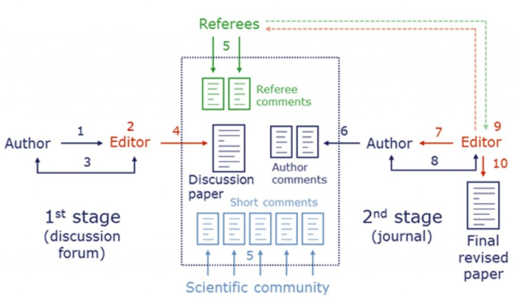 Two-stage public peer review as practised in the scientific journal Climate of the Past (CP) and its discussion forum Climate of the Past Discussions (CPD). 1. Submission; 2. Access review; 3. Technical corrections; 4. Publication as Discussion paper; 5. Comments; 6. Final response; 7.Post-discussion editor decision; 8. Revisions; 9. Peer-review completion; 10. Final revised publication.