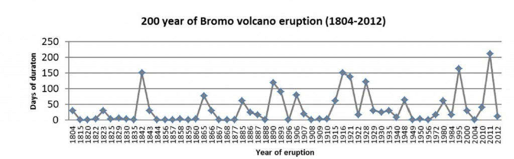 Year and duration (days) of Mt. Bromo eruption in a 200-year period (for 1804–2010, CVGHM 2010; and for 2011–2012, Field survey, 2012).