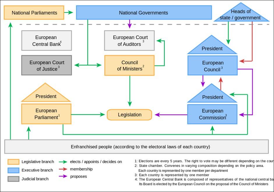 Political System of the European Union . Credit: Tatiana Feskova (distributed via Wikimedia Commons )
