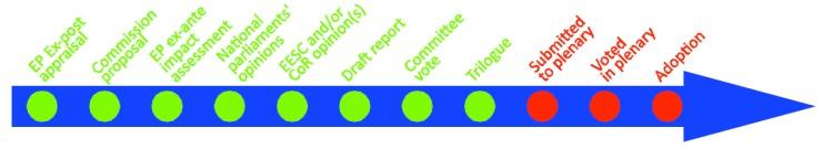 Progress stage of the drafted legislation. Sourced from Organic farming legislation EP progress briefing.