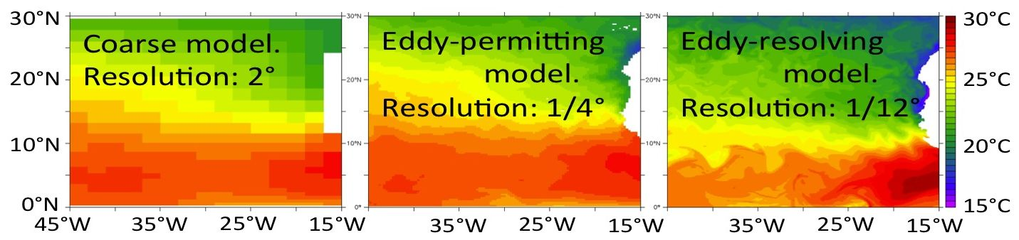 Modelled sea surface temperature of the ocean off Mauritania, North-West Africa. Depending on the model resolution, smaller and smaller features in the sea surface temperature are resolved by the model.