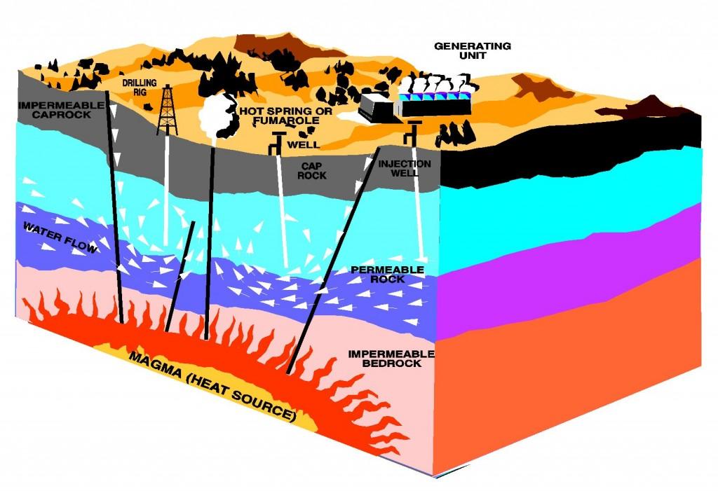 """Geothermal energy methods"". Licensed under Public Domain via Commons."