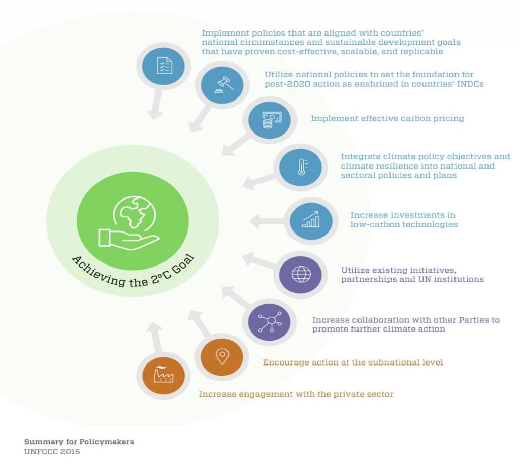 UNFCCC Climate Action Now