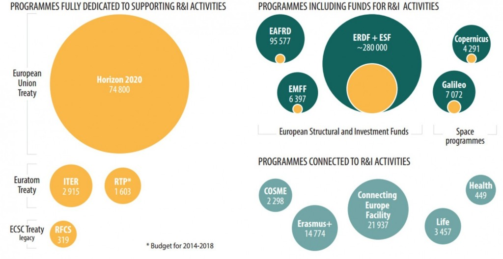 "Overview of EU programmes funding or connected to R&I activities and their respective budgets (in million euros) . Credit: Multiannual Financial Framework, European Commission ( via <a href=""http://ec.europa.eu/budget/mff/programmes/index_en.cfm)"
