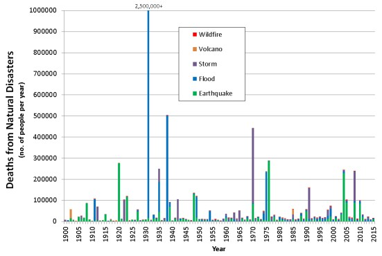 Deaths due to natural disasters since 1900 (Credit: James Daniell, KIT)