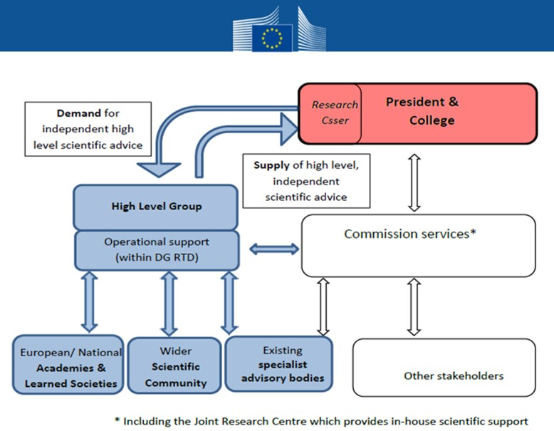 "The Science Advice mechanism. Slide taken from presentation entitled ""A new mechanism for independent scientific advice in the European Commission"" available on the EC Website."