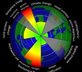Testing triggers of catastrophic climate change