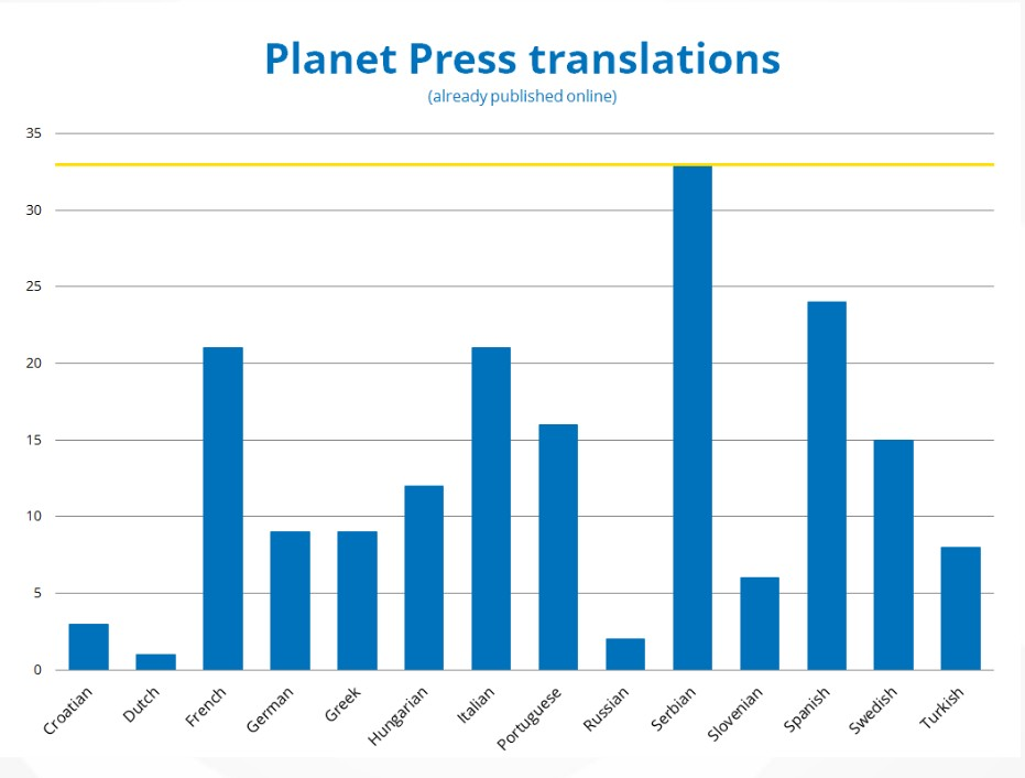 Languages into which Planet Presses have been translated into so far (figure correct as of April 2016). Credit: Bárbara Ferreira / EGU