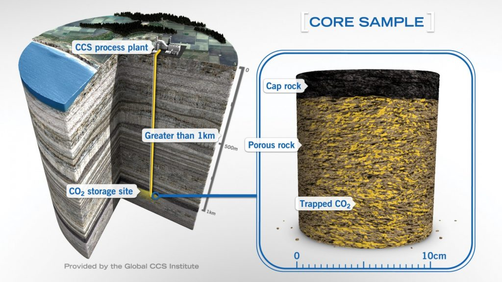Schematic diagram of a storage site showing the injection of CO2 (in yellow) at a depth of more than one kilometer into a layer of porous rock (the 'container' or reservoir), and kept from moving upwards by a sealing layer (the 'lid' or caprock). Via Global CCS Institute