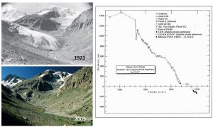 Figure 1: Retreat of the Pilatte Glacier over the last decades (pictures adapted from Bonet et al, 2005, time series from Reynaud and Vincent, 2000).