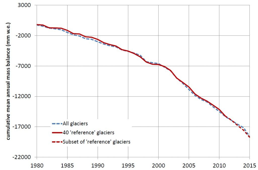 Figure 3: Average glacier retreat worldwide from 1980 in mm of water equivalent (mm.w.e), a unit representing the average thickness of a glacier (WGMS website)