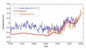 Figure 2: Global mean temperature series (Oerlemans, 2005, supporting online material)