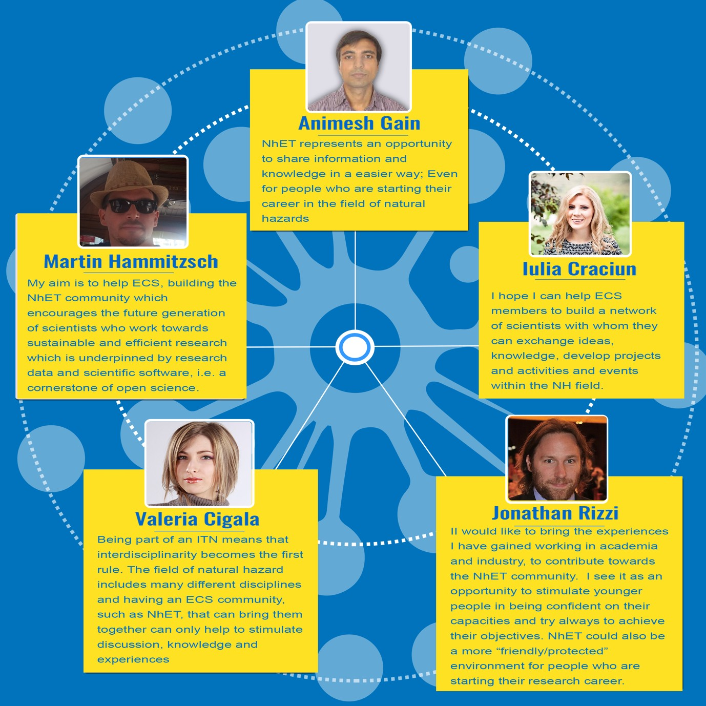 Meet the team which makes up NhET (Natural hazard Early career scientists Team).