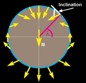 """A simplified geomagnetic field redrawn from Robert Butler's 1992 book """"Paleomagnetism: Magnetic Domains to Geologic Terranes""""."""