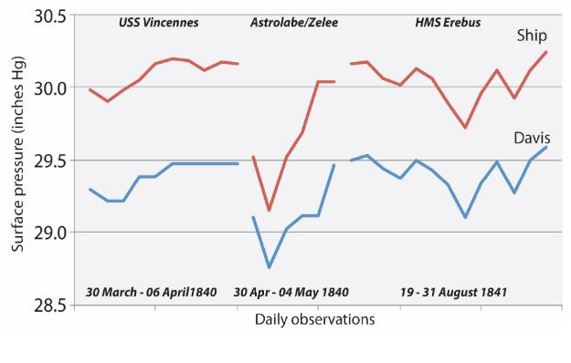 Reverend Richard Davis pressure observation vs. expedition measurements (leader noted in parentheses) from USS Vincennes (Wilkes), the corvettes Astrolabe and Zelee (d'Urville) and the HMS Erebus (Ross). There are 29 pairs of daily observations and so the x axis simply shows the comparisons of Davis' record to the three ships in a sequence with the specific intervals noted. (From A. M. Lorrey et al., 2016).