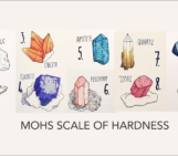 Friedrich Mohs and the mineral scale of hardness