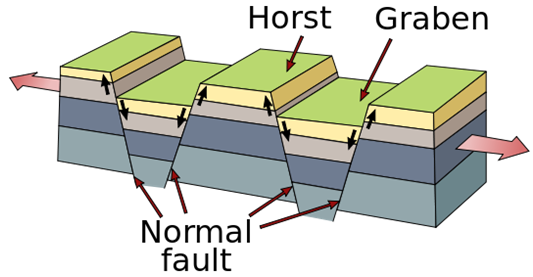 Normal faults with depressed graben and elevated horst. A graben is produced when two parallel faults cause a blog of land to be depressed relative to the surrounding landscape, as you see in this diagram and in Sadry's photo. (Credit: Wikimedia Commons user Gregors).