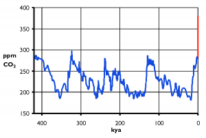 Atmospheric CO2 during the past 417,000 years (417 kyr). Blue: CO2 records from ice cores drilled at the Vostok station in Antarctica; Red: CO2 increase to 380 ppm between 1800 and today due to anthropogenic emissions from fossil fuels-  Source: Hanno, Wikimedia Commons.